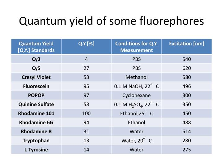 Quantum yield of some fluorephores