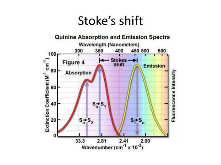 Stoke's shift