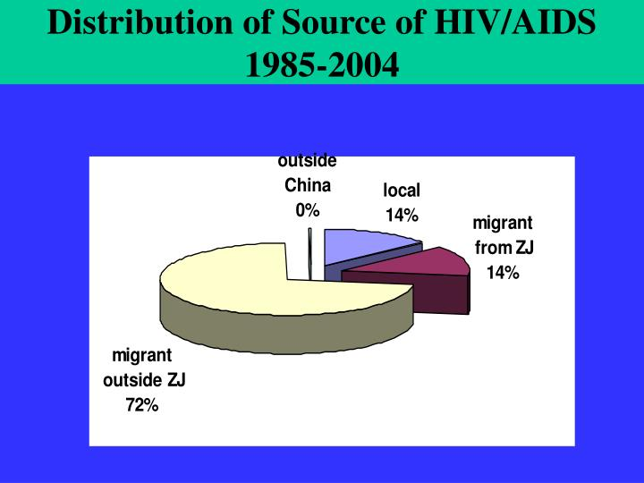 Distribution of Source of HIV/AIDS 1985-2004