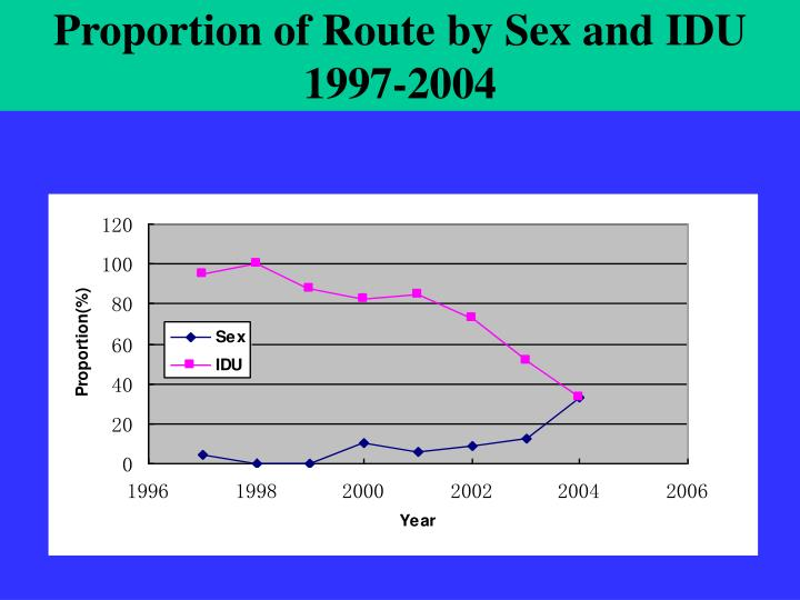 Proportion of Route by Sex and IDU 1997-2004