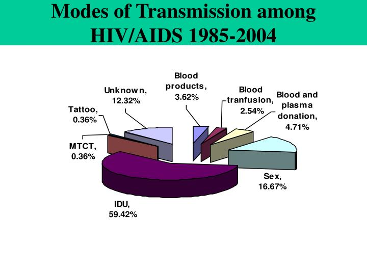 Modes of Transmission among HIV/AIDS 1985-2004