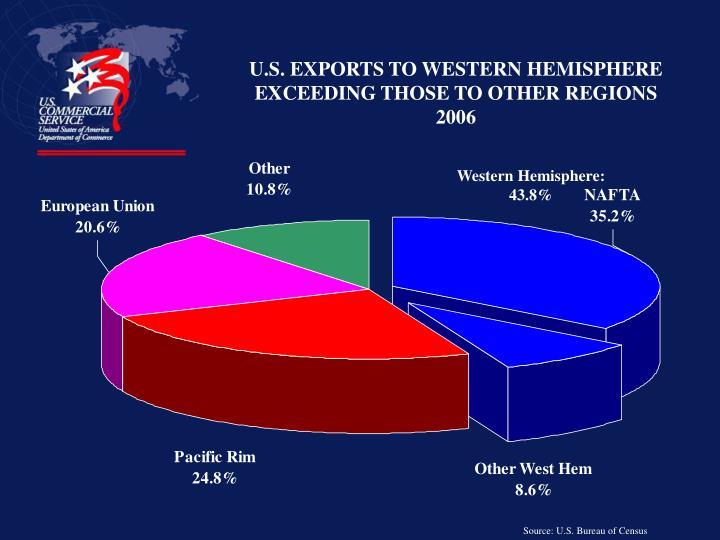 U.S. EXPORTS TO WESTERN HEMISPHERE