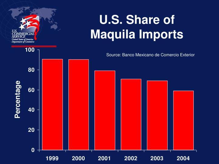 U.S. Share of