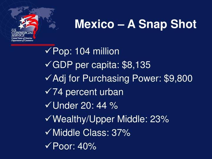 Mexico – A Snap Shot