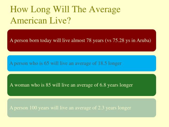 How Long Will The Average American Live?