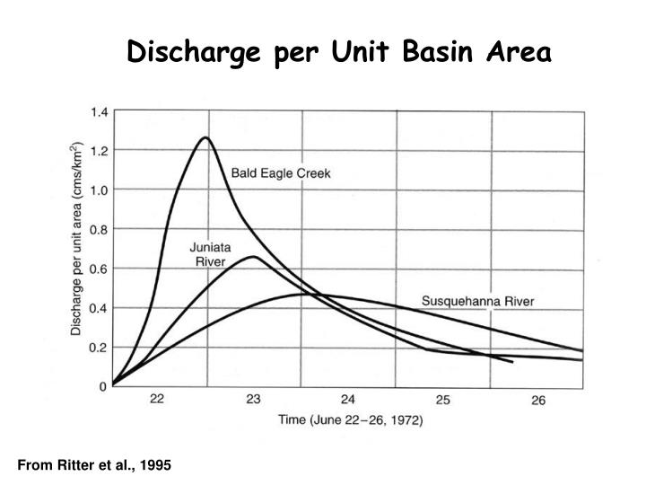 Discharge per Unit Basin Area