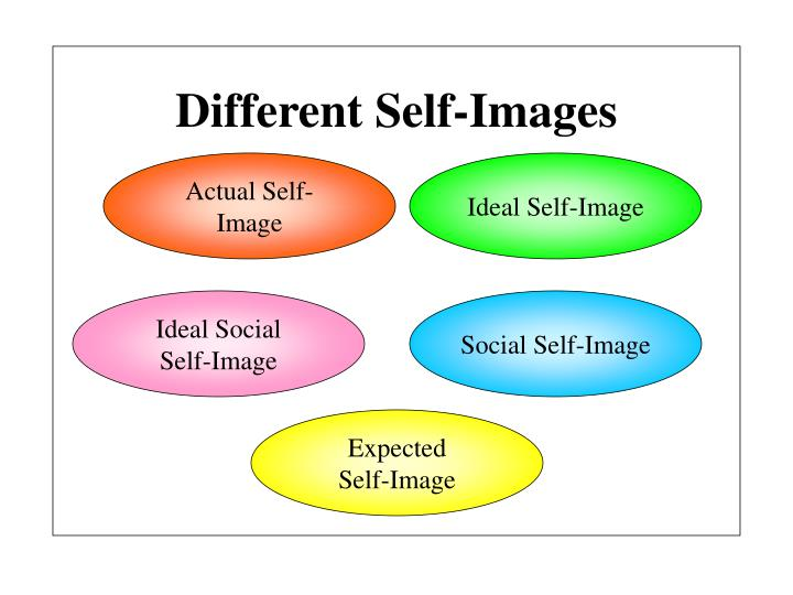Different Self-Images