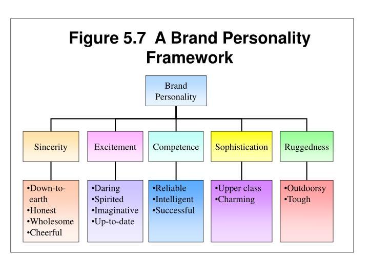 Figure 5.7  A Brand Personality Framework