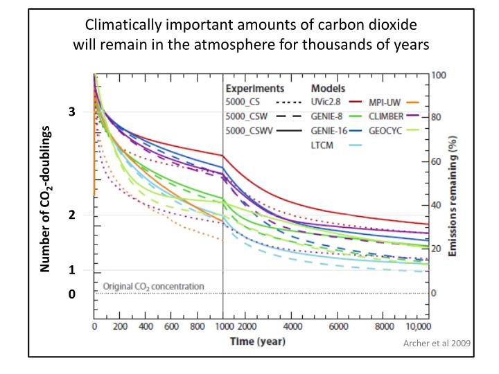 Climatically important amounts of carbon dioxide