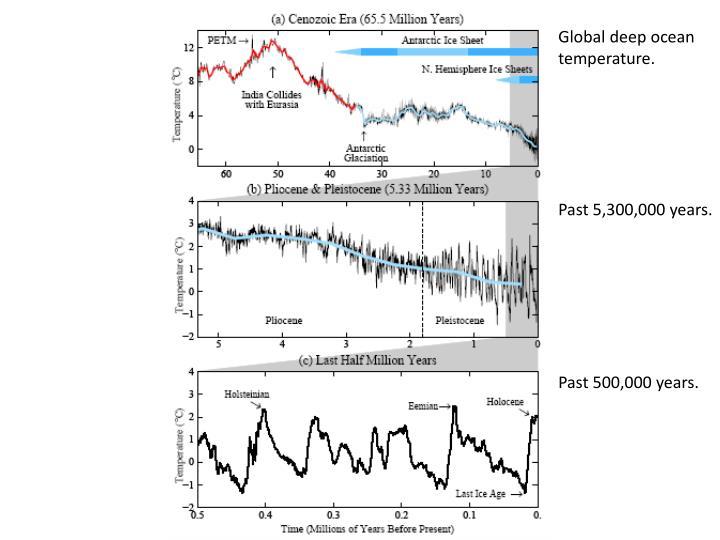 Global deep ocean