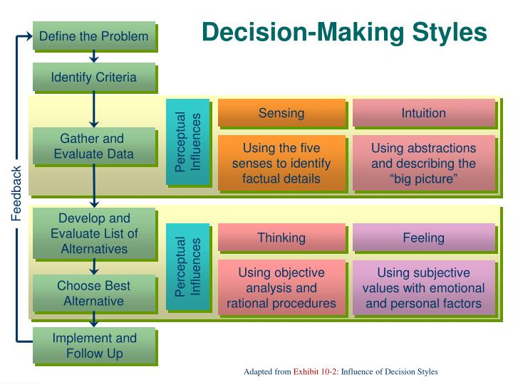 decision making styles Personal decison‐making styles however, the most important influence on managerial decision making is a manager's personal attributes or his or her own decision‐making approach the three most common decision models are as follows.