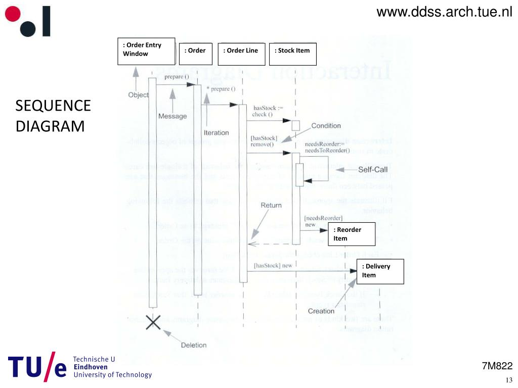 PPT - UML Sequence Diagrams PowerPoint Presentation, free ...