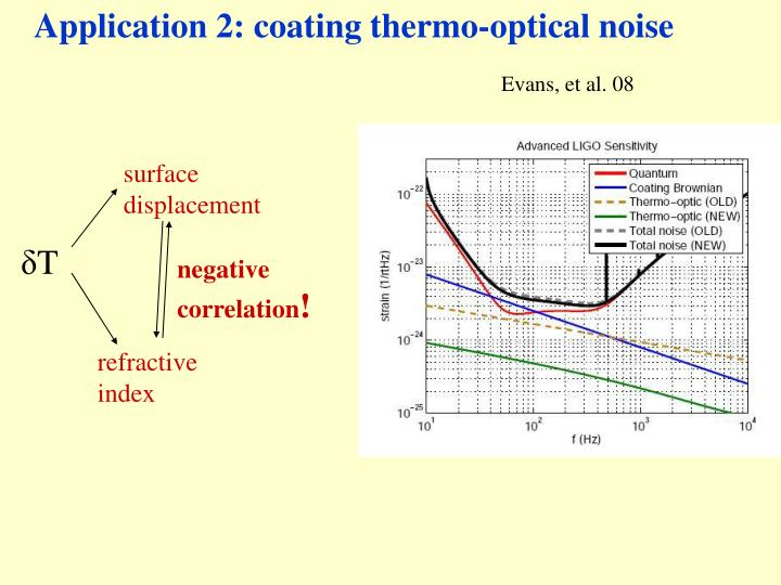 Application 2: coating thermo-optical noise