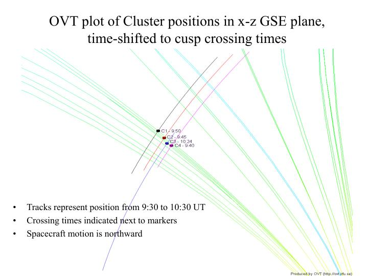 OVT plot of Cluster positions in x-z GSE plane, time-shifted to cusp crossing times