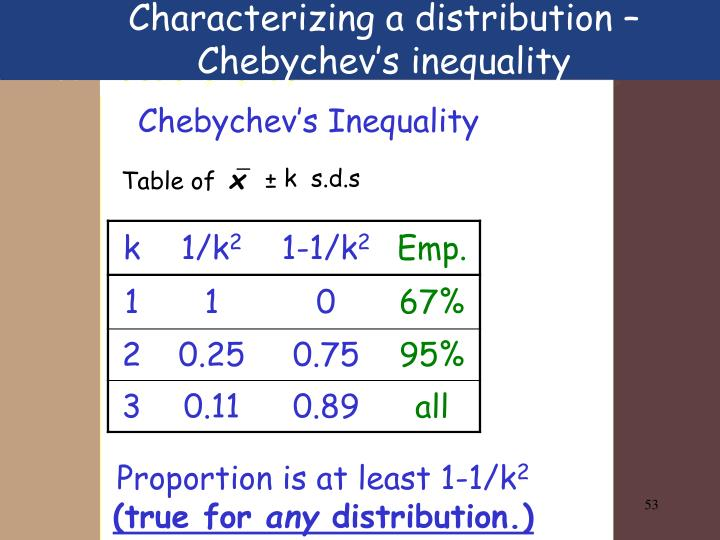 Characterizing a distribution – Chebychev's inequality