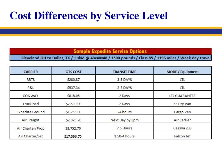 Cost Differences by Service Level