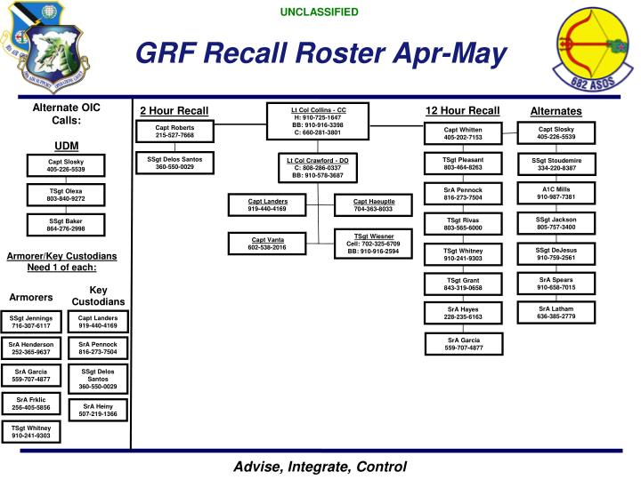 Ppt capt jason vanta 28 mar 2013 powerpoint presentation for Military recall roster template