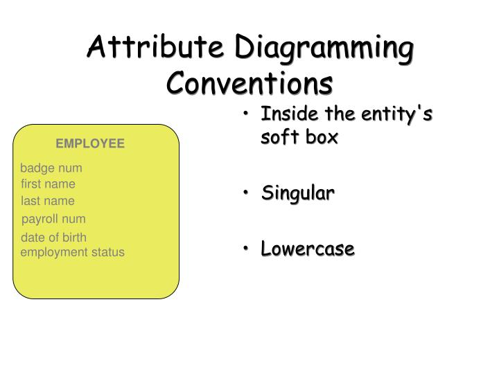 Attribute Diagramming Conventions