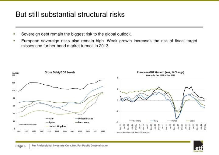 Sovereign debt remain the biggest risk to the global outlook.
