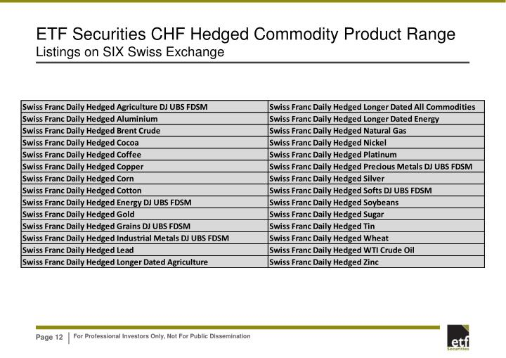 ETF Securities CHF Hedged Commodity Product Range