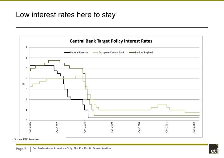 Low interest rates here to stay