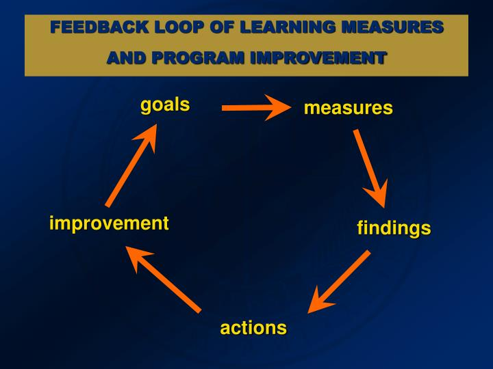 FEEDBACK LOOP OF LEARNING MEASURES AND PROGRAM IMPROVEMENT