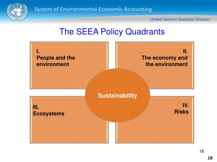 The SEEA Policy Quadrants