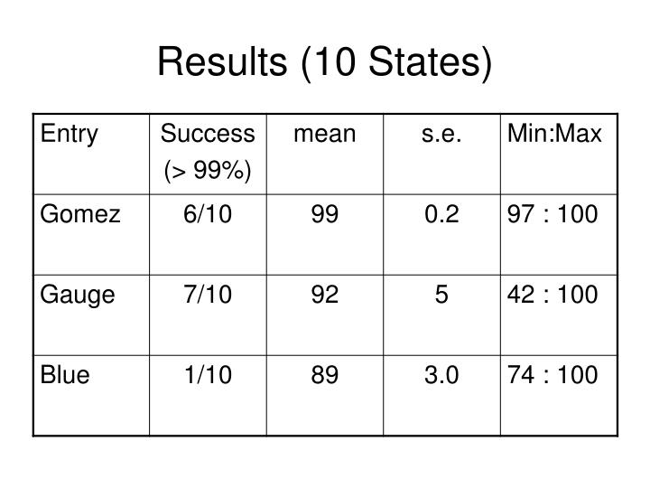 Results (10 States)