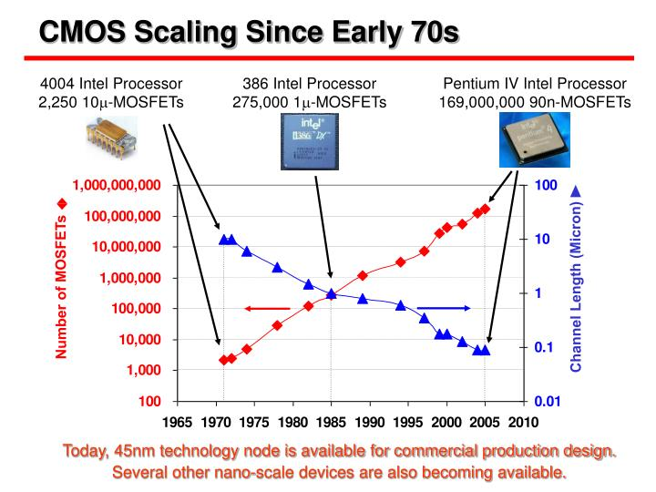 Cmos scaling since early 70s