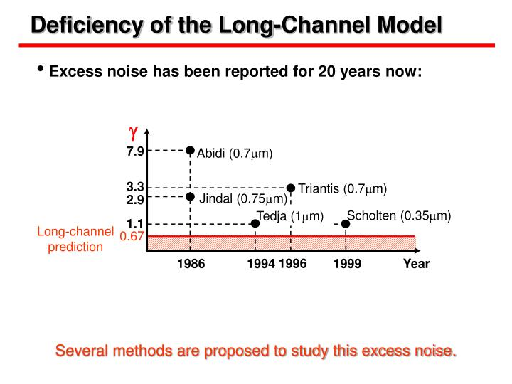 Deficiency of the Long-Channel Model