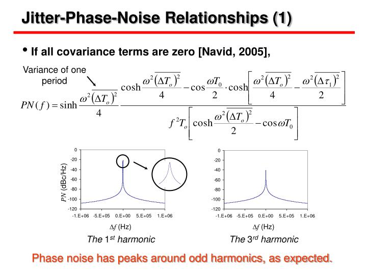 Jitter-Phase-Noise Relationships (1)
