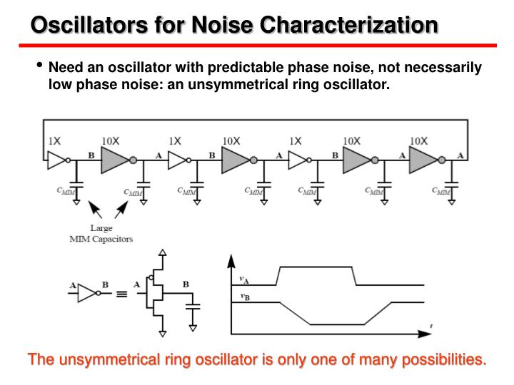 Oscillators for Noise Characterization