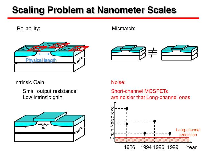 Scaling problem at nanometer scales