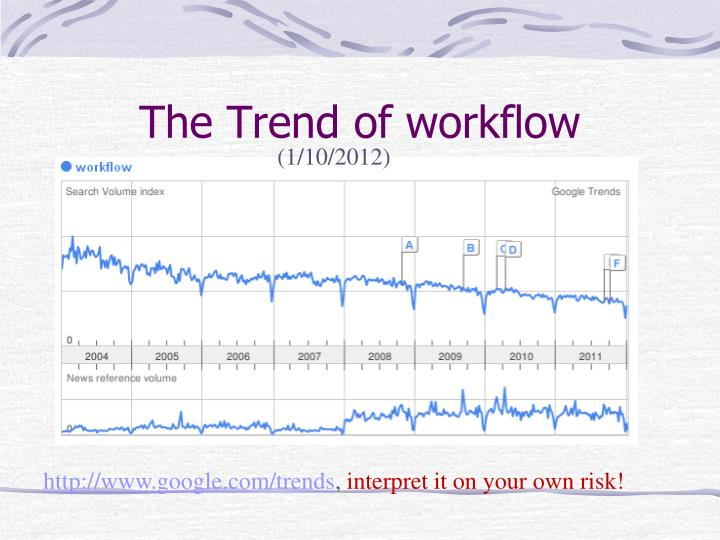 The Trend of workflow