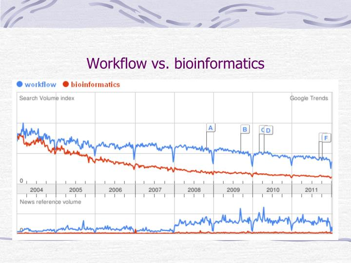 Workflow vs. bioinformatics