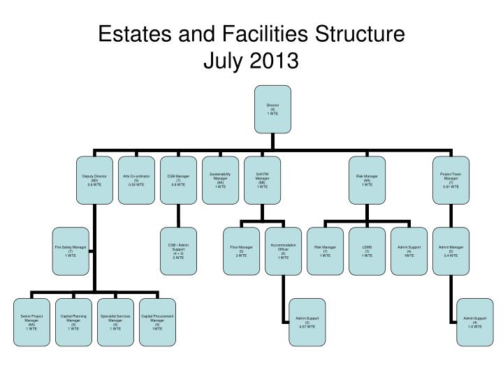 estates and facilities structure july 2013 n.