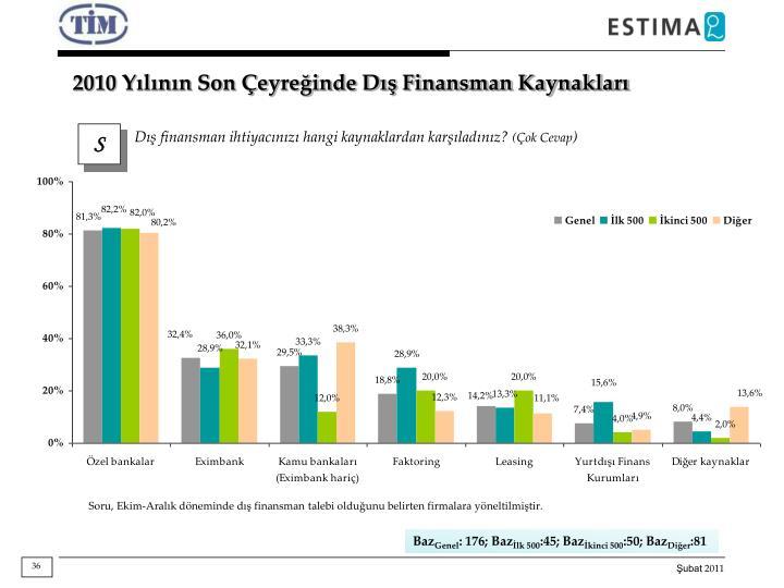 2010 Yılının Son Çeyreğinde Dış Finansman Kaynakları