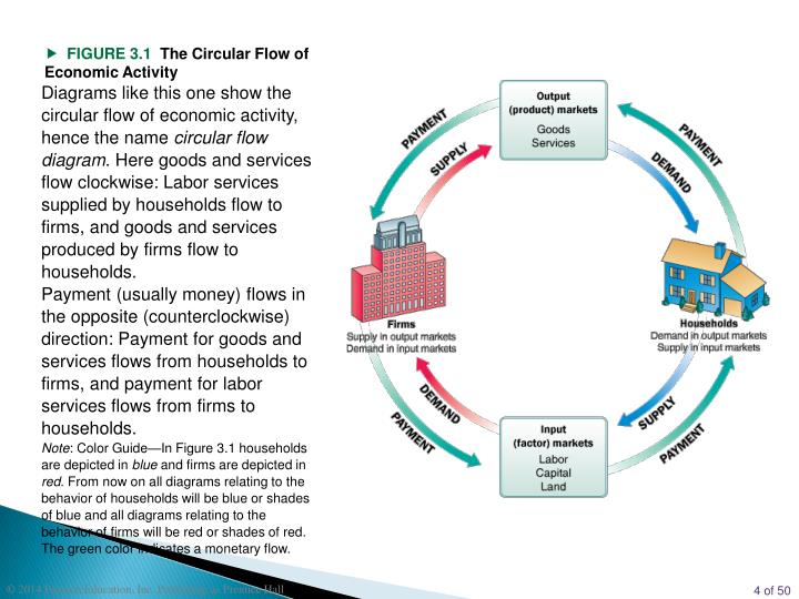 Ppt case fair oster powerpoint presentation id6380845 diagrams like this one show the circular flow of economic activity hence the name circular flow diagram here goods and services flow clockwise labor ccuart Gallery