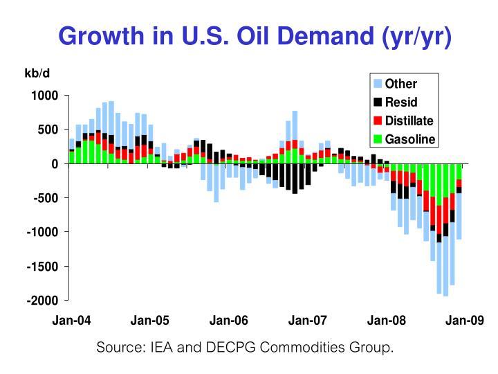 Growth in U.S. Oil Demand (yr/yr)