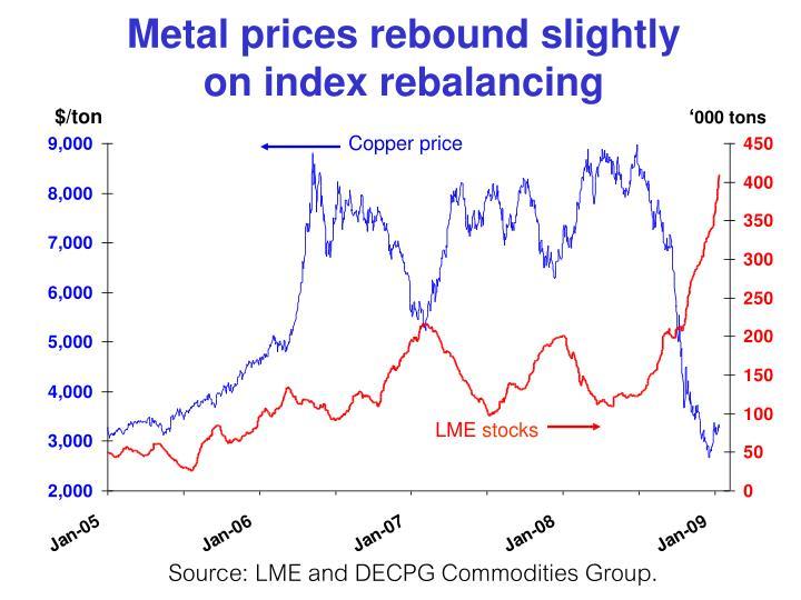 Metal prices rebound slightly