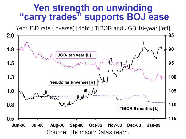 Yen strength on unwinding