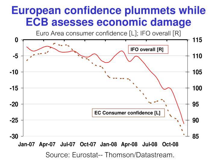 European confidence plummets while ECB asesses economic damage