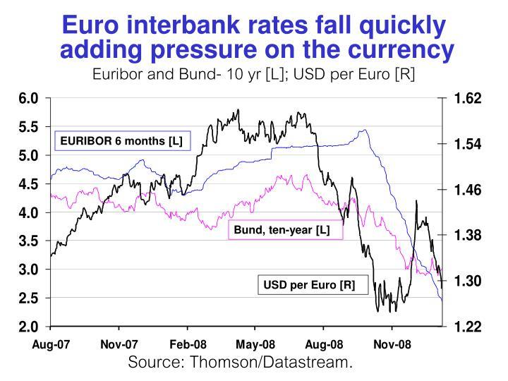 Euro interbank rates fall quickly