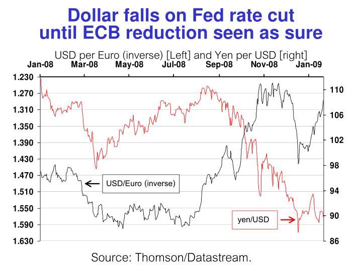 Dollar falls on Fed rate cut