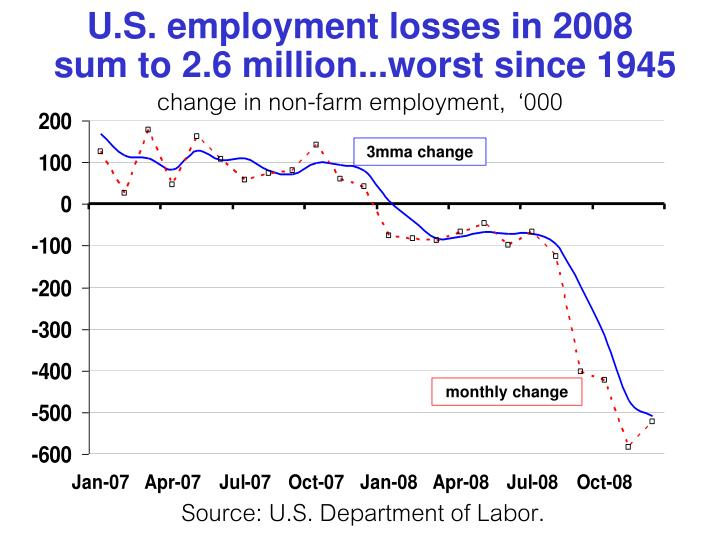 U.S. employment losses in 2008