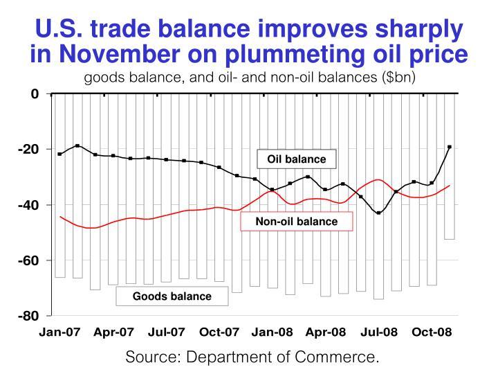 U.S. trade balance improves sharply