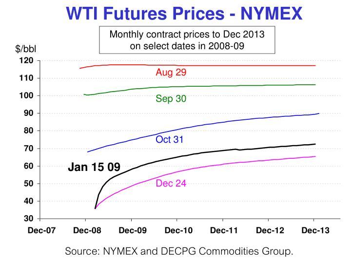 WTI Futures Prices - NYMEX