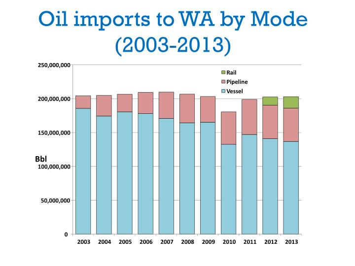 Oil imports to wa by mode 2003 2013