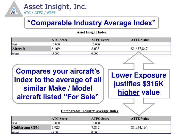 """""""Comparable Industry Average Index"""""""