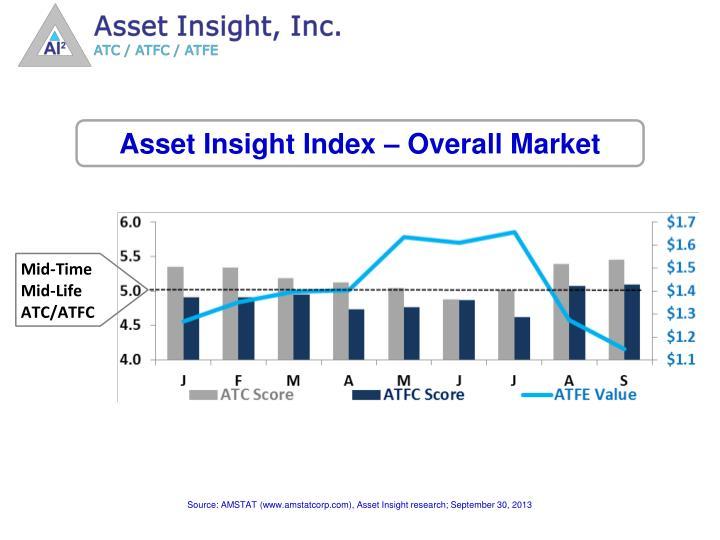 Asset Insight Index – Overall Market